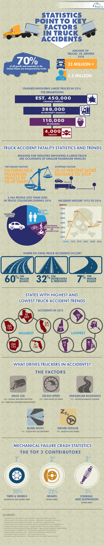 Truck Accident Statistics